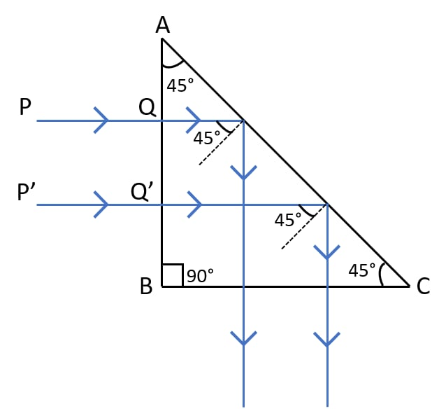 What is a total reflecting prism? State three actions that it can produce. Draw a diagram to show one such action of the total reflecting prism. Refraction of light at plane surfaces, Concise Physics Class 10 Solutions.