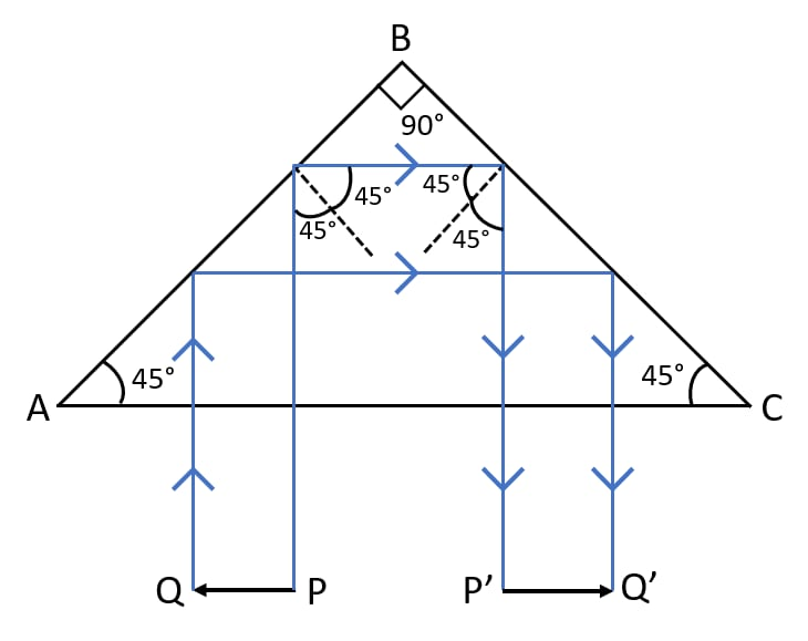 What device other than a plane mirror, can be used to turn a ray of light through 180°? Draw a diagram in support of your answer. Name an instrument in which this device is used. Refraction of light at plane surfaces, Concise Physics Class 10 Solutions.