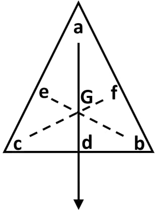 Explain how you will determine experimentally the position of centre of gravity for a triangular lamina. Force, Concise Physics Class 10 Solutions.