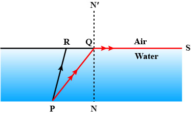 In the figure, PQ and PR are the two light rays emerging from an object P. The ray PQ is refracted as QS. State the special name given to the angle of incidence ∠PQN of the ray PQ. What is the angle of refraction for the refracted ray QS? Name the phenomenon that occurs if the angle of incidence ∠PQN is increased. The ray PR suffers partial reflection and refraction on the water-air surface. Give reason. Draw in the diagram the refracted ray for the incident ray PR and hence show the position of image of the object P by the letter P' when seen vertically from above. Refraction of light at plane surfaces, Concise Physics Class 10 Solutions.