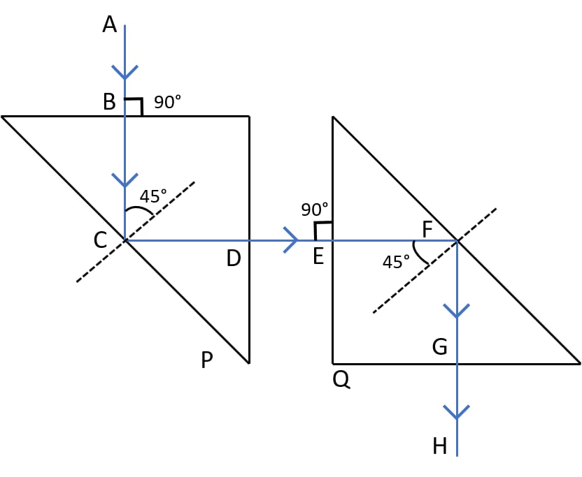 Two isosceles right-angled glass prisms P and Q are placed near each other as shown in figure. This ray diagram shows the path of the light ray entering the prism P till it emerges out of the prism Q. Refraction of light at plane surfaces, Concise Physics Class 10 Solutions.