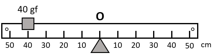 The diagram shows a uniform bar supported at the middle point O. A weight of 40 gf is placed at a distance 40cm to the left of the point O. How can you balance the bar with a weight of 80 gf? Force, Concise Physics Class 10 Solutions.