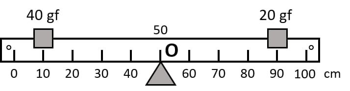 Figure shows a uniform metre rule placed on a fulcrum at its mid-point O and having a weight 40gf at the 10 cm mark and a weight of 20 gf at the 90 cm mark. Force, Concise Physics Class 10 Solutions.