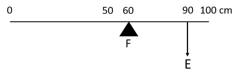Figure shows a uniform metre rule of weight W supported on a fulcrum at the 60 cm mark by applying the effort E at the 90 cm mark. State with reasons whether the weight W of the rule is greater than, less than or equal to the effort E. Find the mechanical advantage in an ideal case. Machines, Concise Physics Class 10 Solutions.