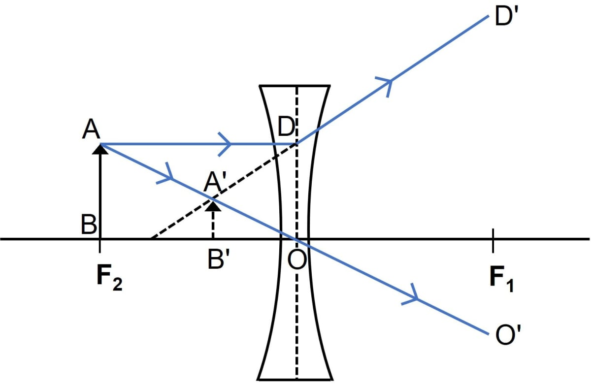 A lens forms an upright and diminished image of an object placed at its focal point. Name the lens and draw a ray diagram to show the formation of an image. Refraction through a lens, Concise Physics Class 10 Solutions.
