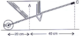 The figure below shows a wheel barrow of mass 15 kg carrying a load of 30 kgf with its centre of gravity at A. The points B and C are the centre of wheel and tip of the handle such that the horizontal distance AB = 20 cm and AC = 40 cm. Find load arm, effort arm, mechanical advantage, minimum effort required to keep the leg just off the ground. Machines, Concise Physics Class 10 Solutions.