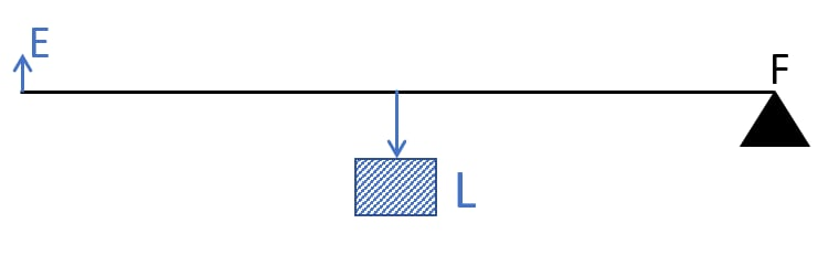The diagram shows a lever in use. To which class of lever does it belong? Without changing the dimensions of the lever, if the load is shifted towards the fulcrum what happens to the mechanical advantage of the lever? Machines, Concise Physics Class 10 Solutions.