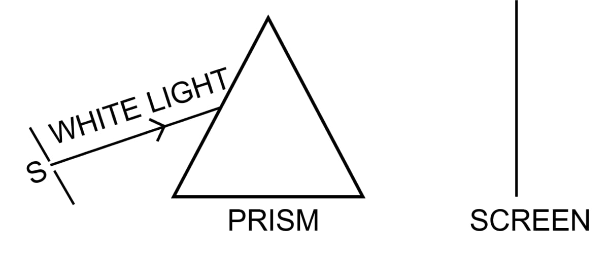 The figure given below, shows a thin beam of white light from a source S striking on one face of a prism. Complete the diagram to show the effect of the prism on the beam and to show what is seen on the screen. If a slit is placed in between the prism and the screen to pass only the light of green colour, what will you then observe on the screen? What conclusion do you draw from the observation in part (b) above? Spectrum, Concise Physics Class 10 Solutions.