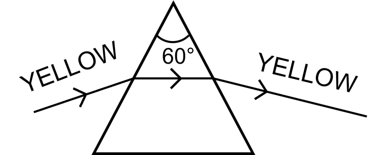 The diagram shown below, shows the path taken by a narrow beam of yellow monochromatic light passing through an equiangular glass prism. If the yellow light is replaced by a narrow beam of white light incident at the same angle, draw another diagram to show the passage of the white light through the prism and label it to show the effect of the prism on the white light. Spectrum, Concise Physics Class 10 Solutions.