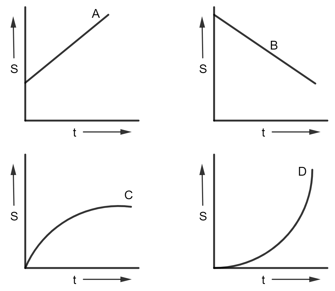 Figure shows the displacement-time graph for four bodies A, B, C and D. In each case state what information do you get about the acceleration (zero, positive or negative). Motion in one dimension, Concise Physics Solutions ICSE Class 9.