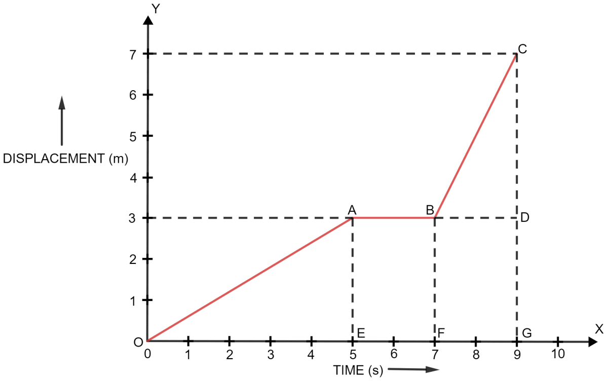 Figure shows the displacement of a body at different times. Calculate the velocity of the body as it moves for time interval 0 to 5 s, 5 s to 7 s and 7 s to 9 s. Calculate the average velocity during the time interval 5 s to 9 s. Motion in one dimension, Concise Physics Solutions ICSE Class 9.