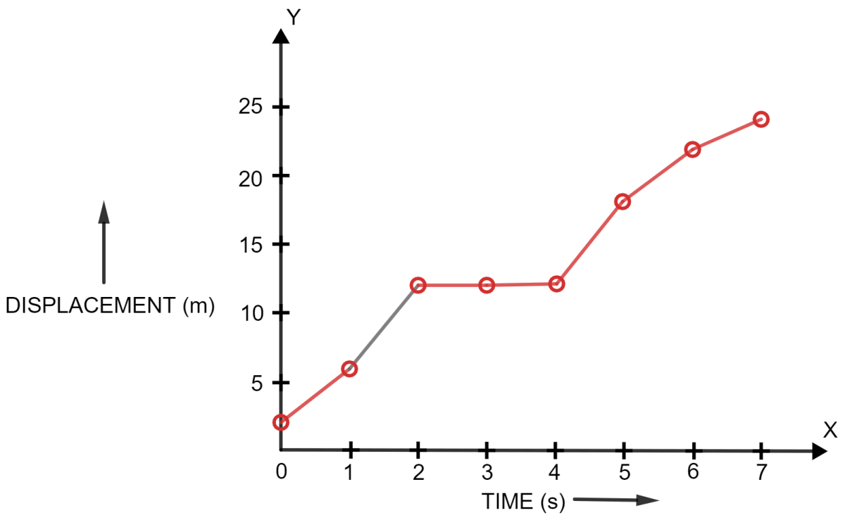 A body is moving in a straight line and its displacement at various instants of time is given in the following table. Plot displacement-time graph and calculate Total distance travelled in interval 1 s to 5 s, Average velocity in time interval 1 s to 5 s. Motion in one dimension, Concise Physics Solutions ICSE Class 9.