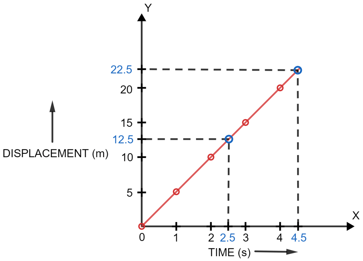 Following table gives the displacement of a car at different instants of time. Draw the displacement-time sketch and find the average velocity of car. What will be the displacement of car at (i) 2.5 s and (ii) 4.5 s? Motion in one dimension, Concise Physics Solutions ICSE Class 9.