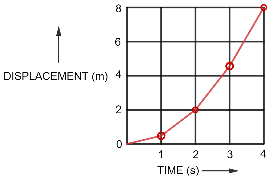 Figure shows the velocity-time graph for the motion of a body. Use it to find the displacement of the body at t = 1 s, 2 s, 3 s and 4 s, then draw the displacement-time graph for it on figure (b). Motion in one dimension, Concise Physics Solutions ICSE Class 9.