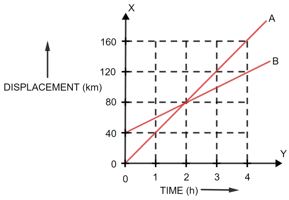 Figure ahead represents the displacement-time sketch of motion of two cars A and B. Find The distance by which the car B was initially ahead of car A. The velocities of car A and car B. The time in which car A catches car B. The distance from start when the car A will catch the car B. Motion in one dimension, Concise Physics Solutions ICSE Class 9.