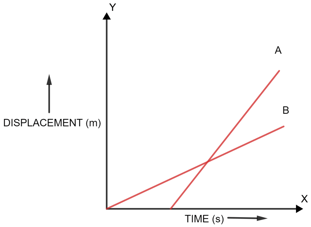 The figure shows displacement-time graph of two vehicles A and B moving along a straight road. Which vehicle is moving faster? Give reason. Motion in one dimension, Concise Physics Solutions ICSE Class 9.