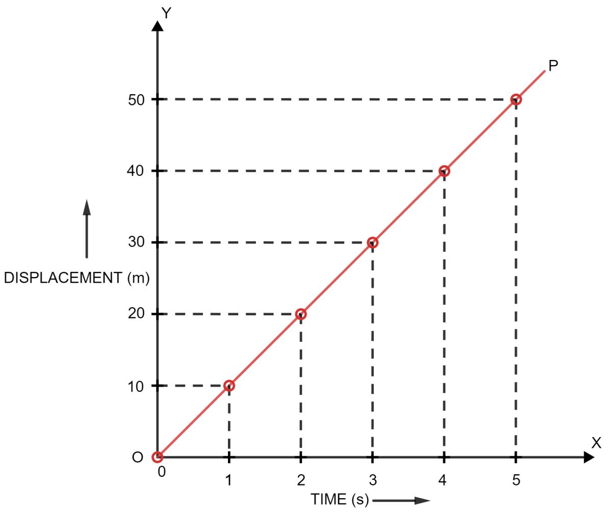 Draw a displacement-time graph for a boy going to school with a uniform velocity. Motion in one dimension, Concise Physics Solutions ICSE Class 9.