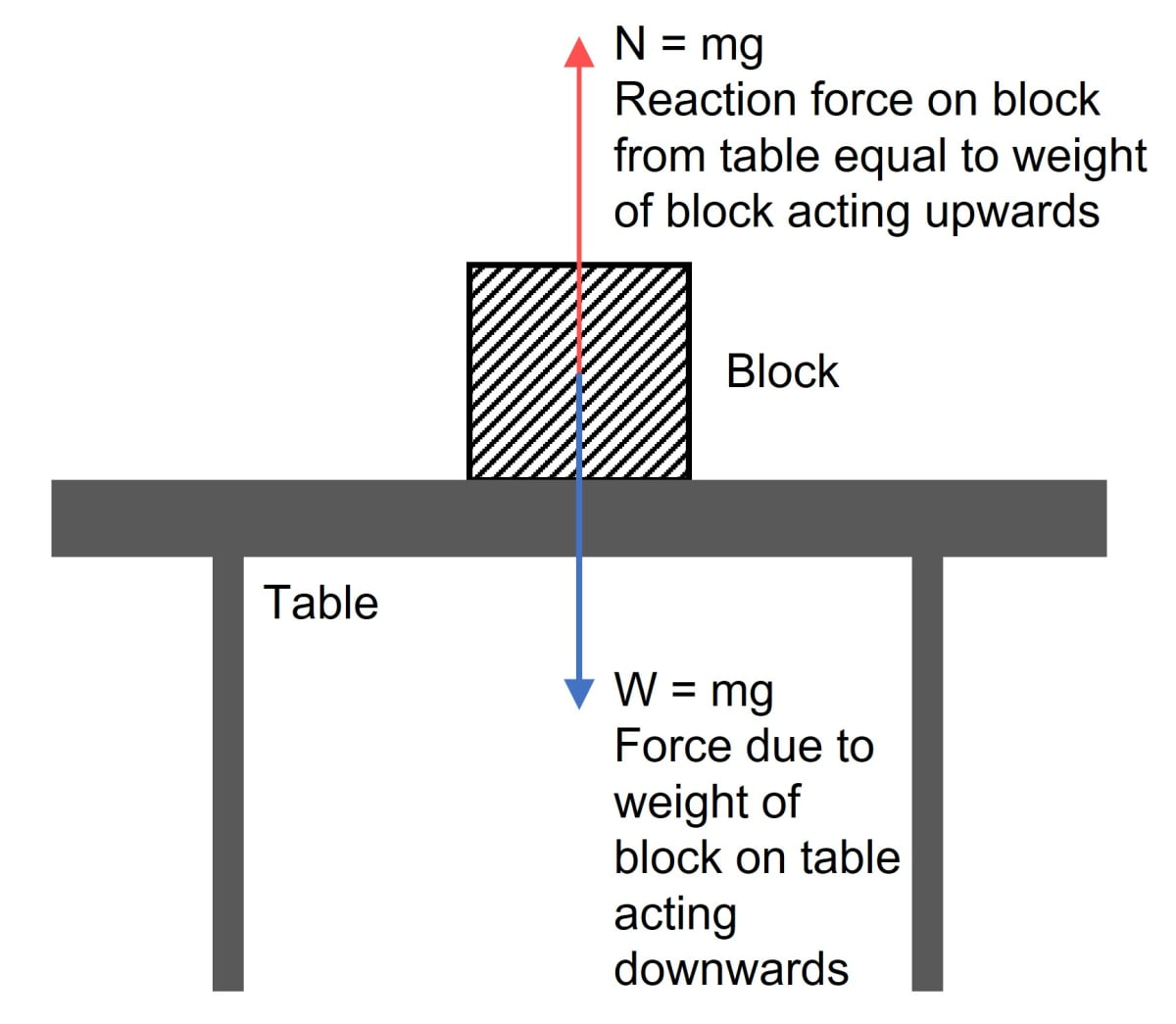 A wooden block is placed on a table top. Name the forces acting on the block and draw a neat and labelled diagram to show the point of application and direction of these forces. Laws of Motion, Concise Physics Solutions ICSE Class 9.