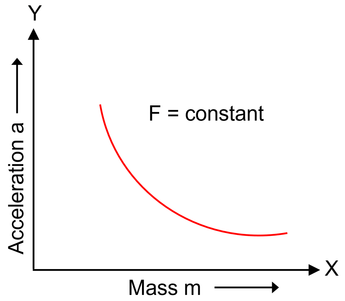 How does the acceleration produced by a given force depend on mass of the body? Draw a graph to show it. Laws of Motion, Concise Physics Solutions ICSE Class 9.