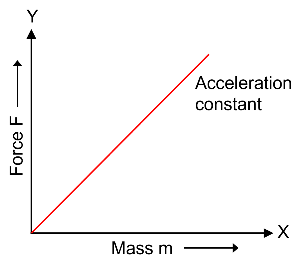 Draw graph to show the dependence of force on mass for a constant acceleration. Laws of Motion, Concise Physics Solutions ICSE Class 9.