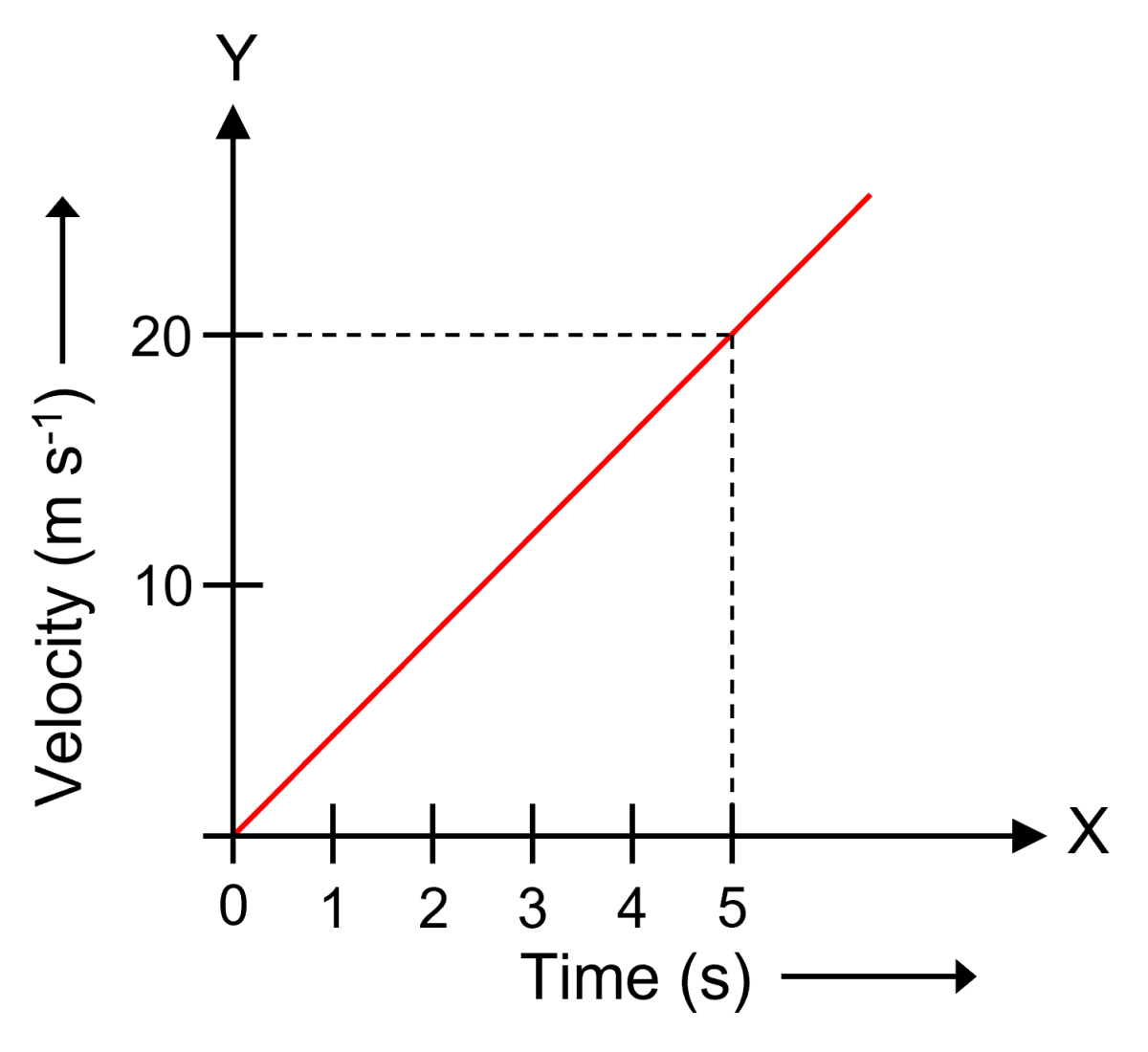 Figure shows the velocity-time graph of a particle of mass 100 g moving in a straight line. Calculate the force acting on the particle. Laws of Motion, Concise Physics Solutions ICSE Class 9.