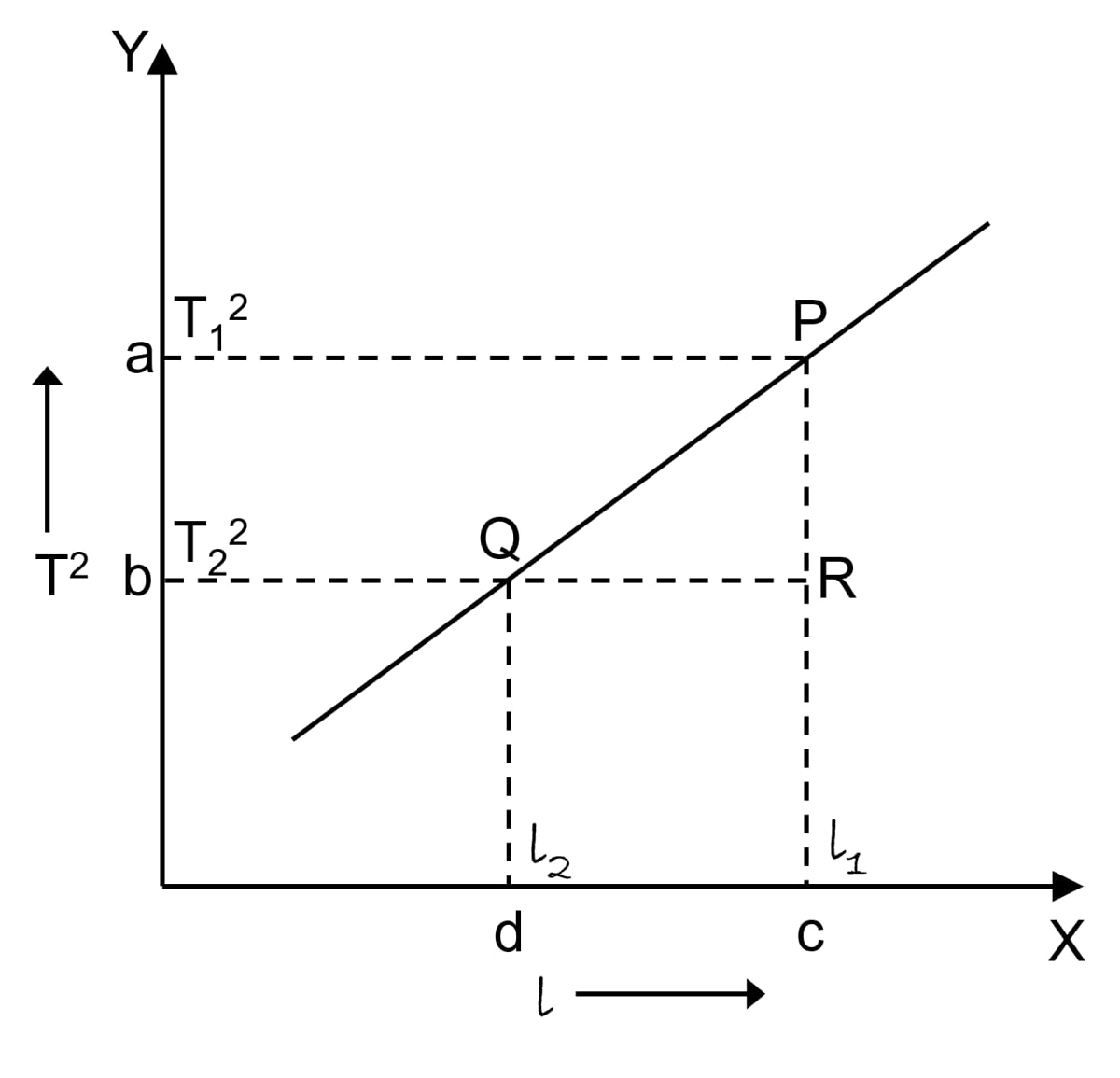 How does the time period (T) of a simple pendulum depend on its length (l)? Draw a graph showing the variation of T<sup>2</sup> with l. How will you use this graph to determine the value of g (acceleration due to gravity)? Measurements and Experimentation, Concise Physics Solutions ICSE Class 9.