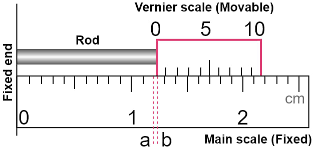Describe in steps, how would you use a vernier callipers to measure the length of a small rod? Measurements and Experimentation, Concise Physics Solutions ICSE Class 9.