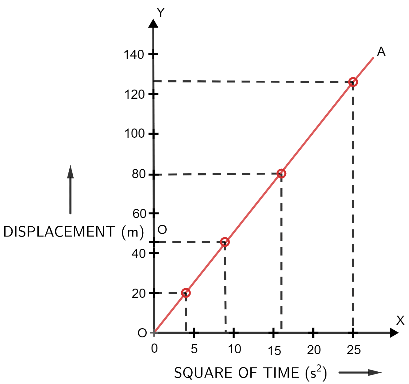 A body falls freely from a certain height. Show graphically the relation between the distance fallen and square of time. How will you determine g from this graph? Motion in one dimension, Concise Physics Solutions ICSE Class 9.