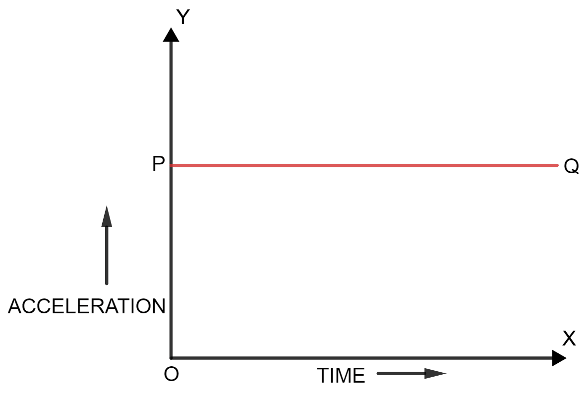 Draw a graph for acceleration against time for a uniformly accelerated motion. How can it be used to find the change in speed in a certain interval of time? Motion in one dimension, Concise Physics Solutions ICSE Class 9.