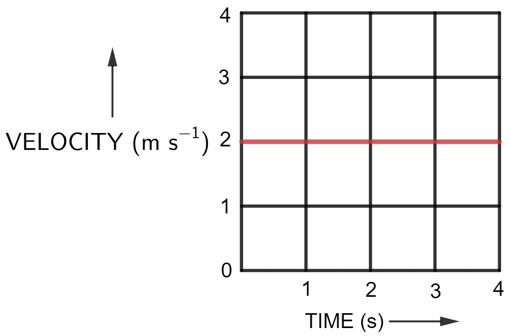 Figure (a) shows the displacement-time graph for the motion of a body. Use it to calculate the velocity of body at t = 1 s, 2 s and 3 s, then draw the velocity-time graph for it in Figure (b). Motion in one dimension, Concise Physics Solutions ICSE Class 9.