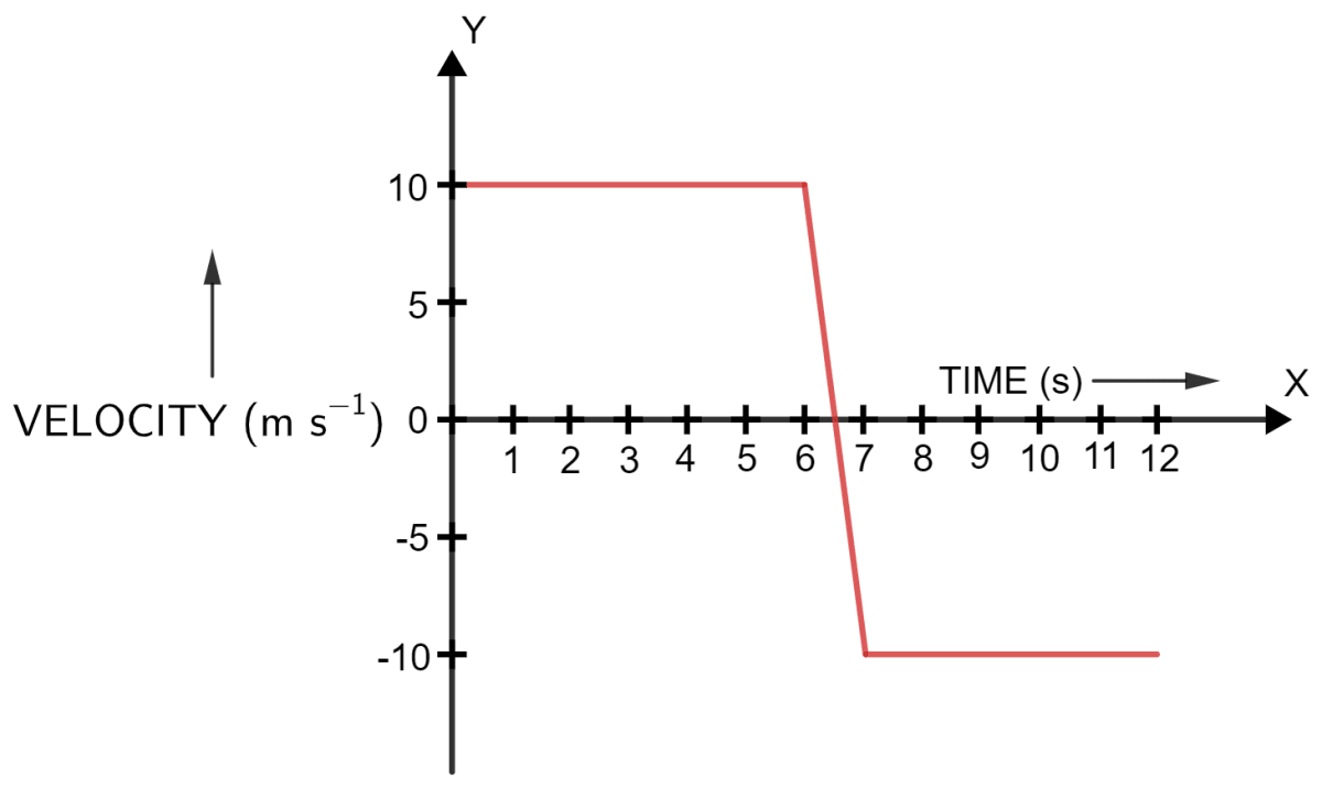 A ball moves on a smooth floor in a straight line with a uniform velocity 10 m s <sup>-1</sup> for 6 s. At t = 6 s, the ball hits a wall and comes back along the same line to the starting point with same speed. Draw the velocity-time graph and use it to find the total distance travelled by the ball and its displacement. Motion in one dimension, Concise Physics Solutions ICSE Class 9.