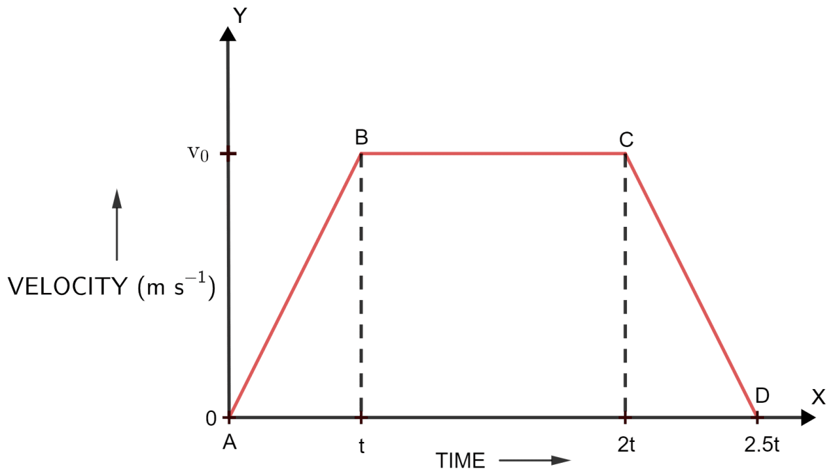 Figure shows a velocity-time graph for a car starting from rest. The graph has three parts AB, BC and CD. State how is the distance travelled in any part determined from this graph. Compare the distance travelled in part BC with the distance travelled in part AB. Which part of graph shows motion with uniform (a) velocity (b) acceleration (c) retardation? Is the magnitude of acceleration higher or lower than that of retardation? Give a reason. Compare the magnitude of acceleration and retardation. Motion in one dimension, Concise Physics Solutions ICSE Class 9.