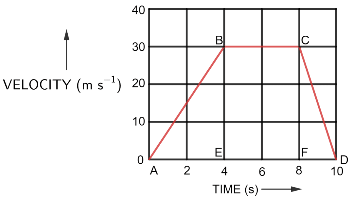 The velocity-time graph of a moving body is shown in figure. Find The acceleration in parts AB, BC and CD, Displacement in each part AB, BC, CD, and Total displacement. Motion in one dimension, Concise Physics Solutions ICSE Class 9.
