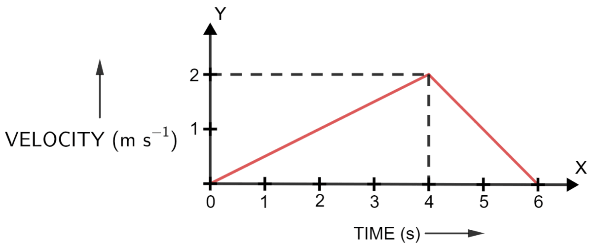 Figure shows the velocity-time graph of a particle moving in a straight line. State the nature of motion of particle. Find the displacement of particle at t = 6 s. Does the particle change its direction of motion? Compare the distance travelled by the particle from 0 to 4 s and from 4 s to 6 s. Find the acceleration from 0 to 4 s and retardation from 4 s to 6 s. Motion in one dimension, Concise Physics Solutions ICSE Class 9.