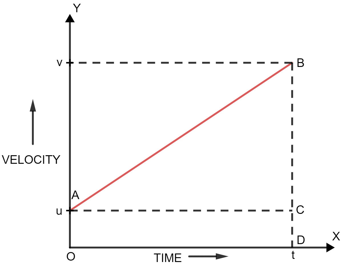Draw a velocity-time graph for a body moving with an initial velocity u and uniform acceleration a. Use this graph to find the distance travelled by the body in time t. Motion in one dimension, Concise Physics Solutions ICSE Class 9.