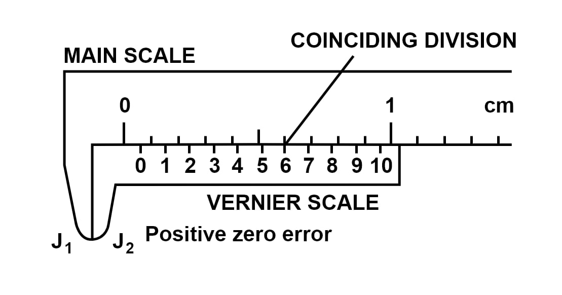 What is meant by zero error of a vernier callipers? How is it determined? Draw neat diagrams to explain it. How is it taken in account to get the correct measurement? Measurements and Experimentation, Concise Physics Solutions ICSE Class 9.