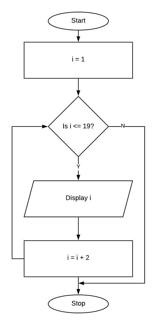 Draw flowchart for displaying first 10 odd numbers