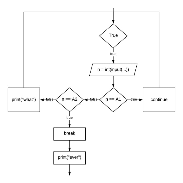 Which of the following Python programs implement the control flow graph shown