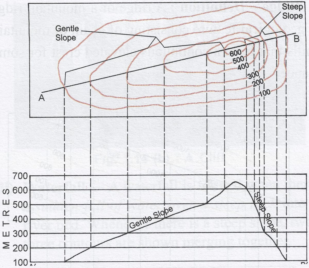 Identify a gentle slope and steep slope by means of drawing contours in your notebook in brown colour. Representation of Geographical Features, A Textbook of Geography Solutions ICSE Class 8