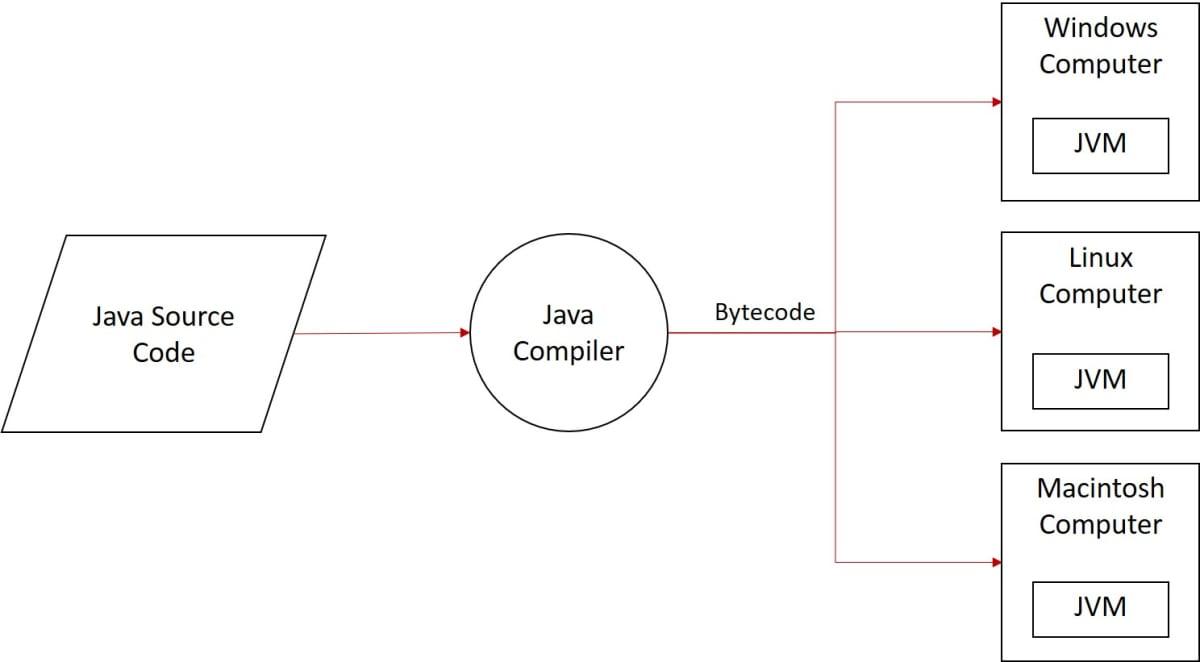 ICSE Logix class 10 solutions illustrating Java Compilation Process