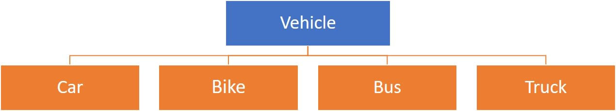 ICSE Logix class 10 solutions Vehicle class hierarchy as example of Inheritance