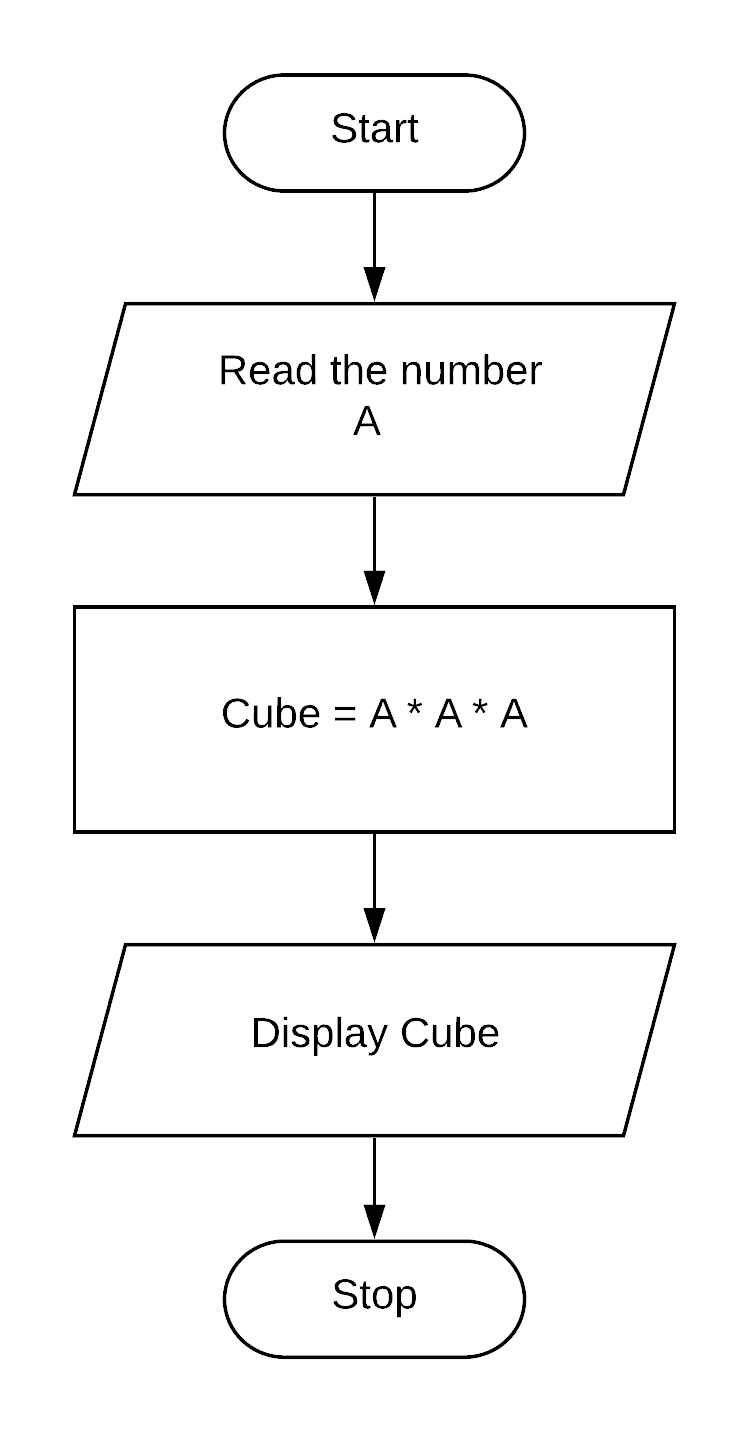 Draw a flowchart for finding the cube of a given number.