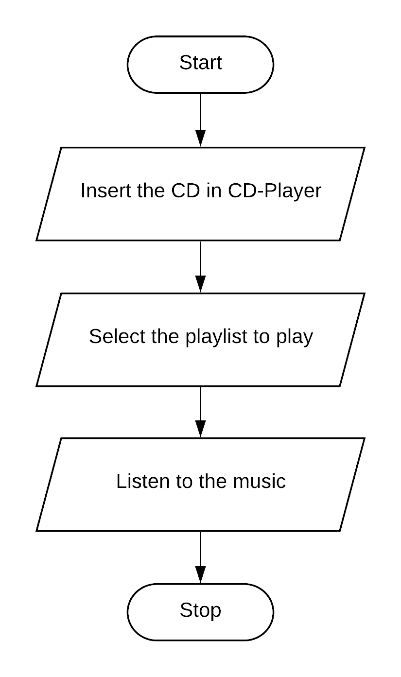 Draw a flowchart in Microsoft Word for the steps required to play music stored in a CD.