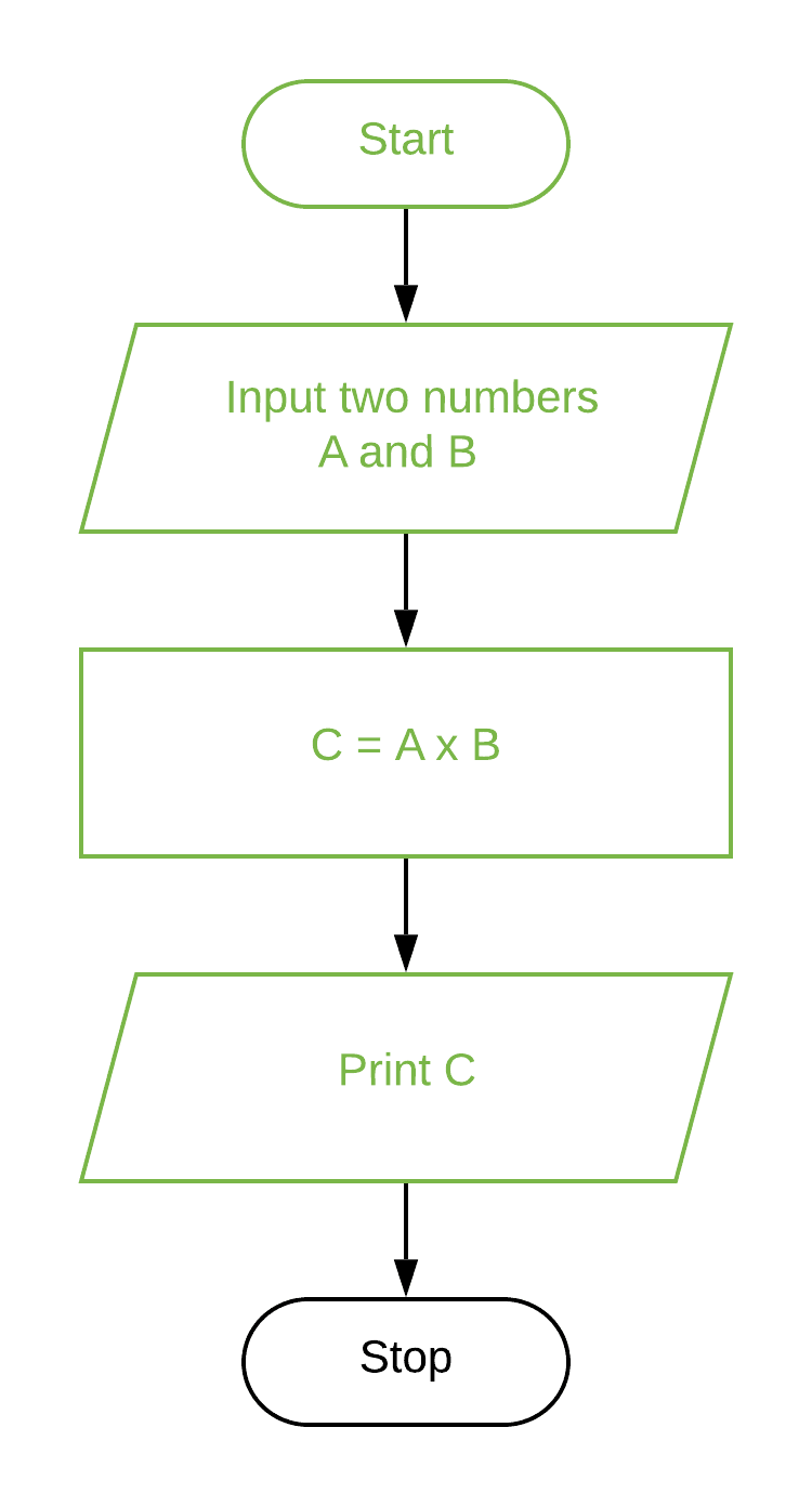 Correct the symbols of the Flowchart to multiply the two numbers.