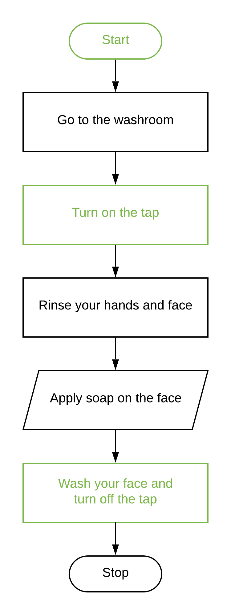 Correct the symbols of the Flowchart to wash the face