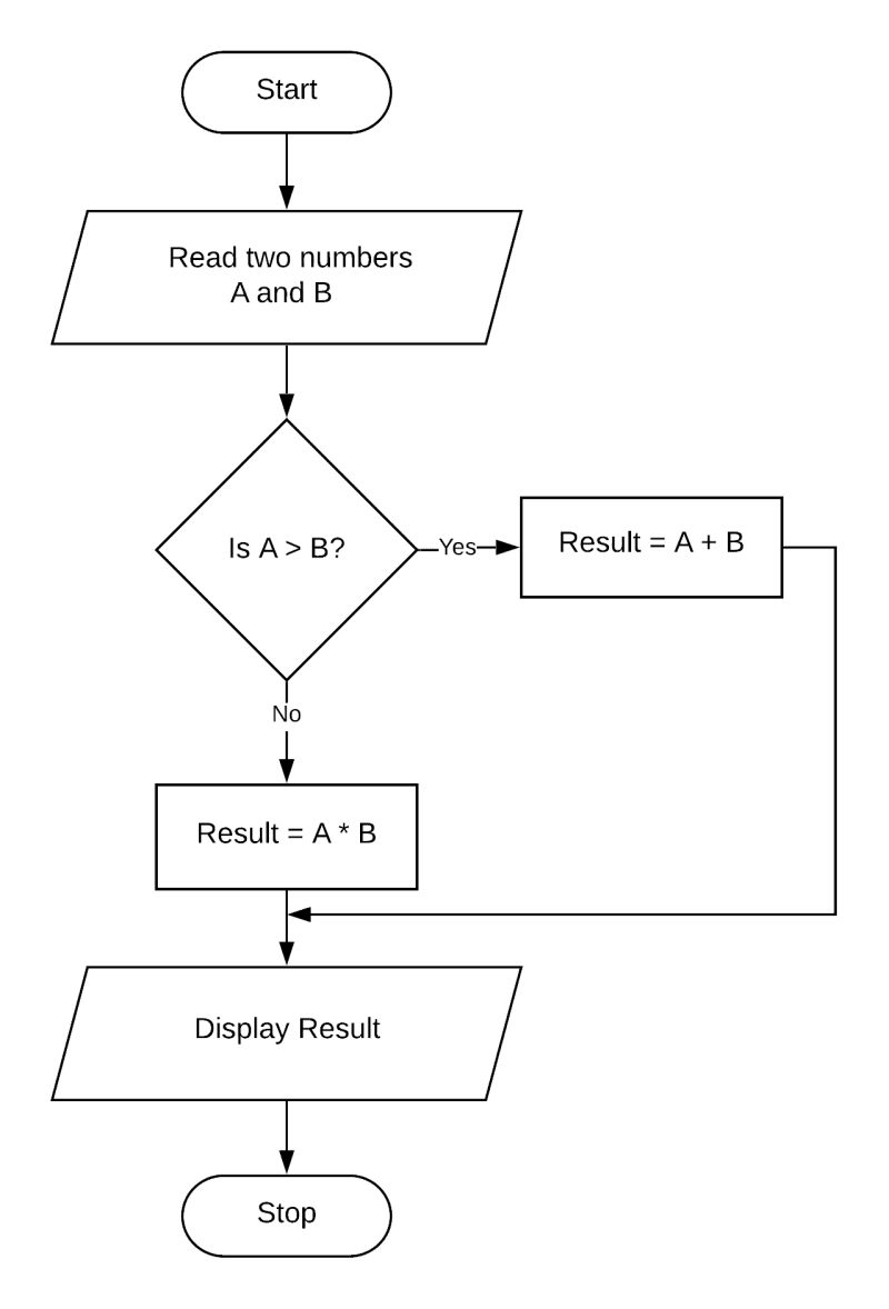 Draw a flowchart in Microsoft Word to accept two numbers, if the first number is greater than the second number, print their sum, otherwise print their product.