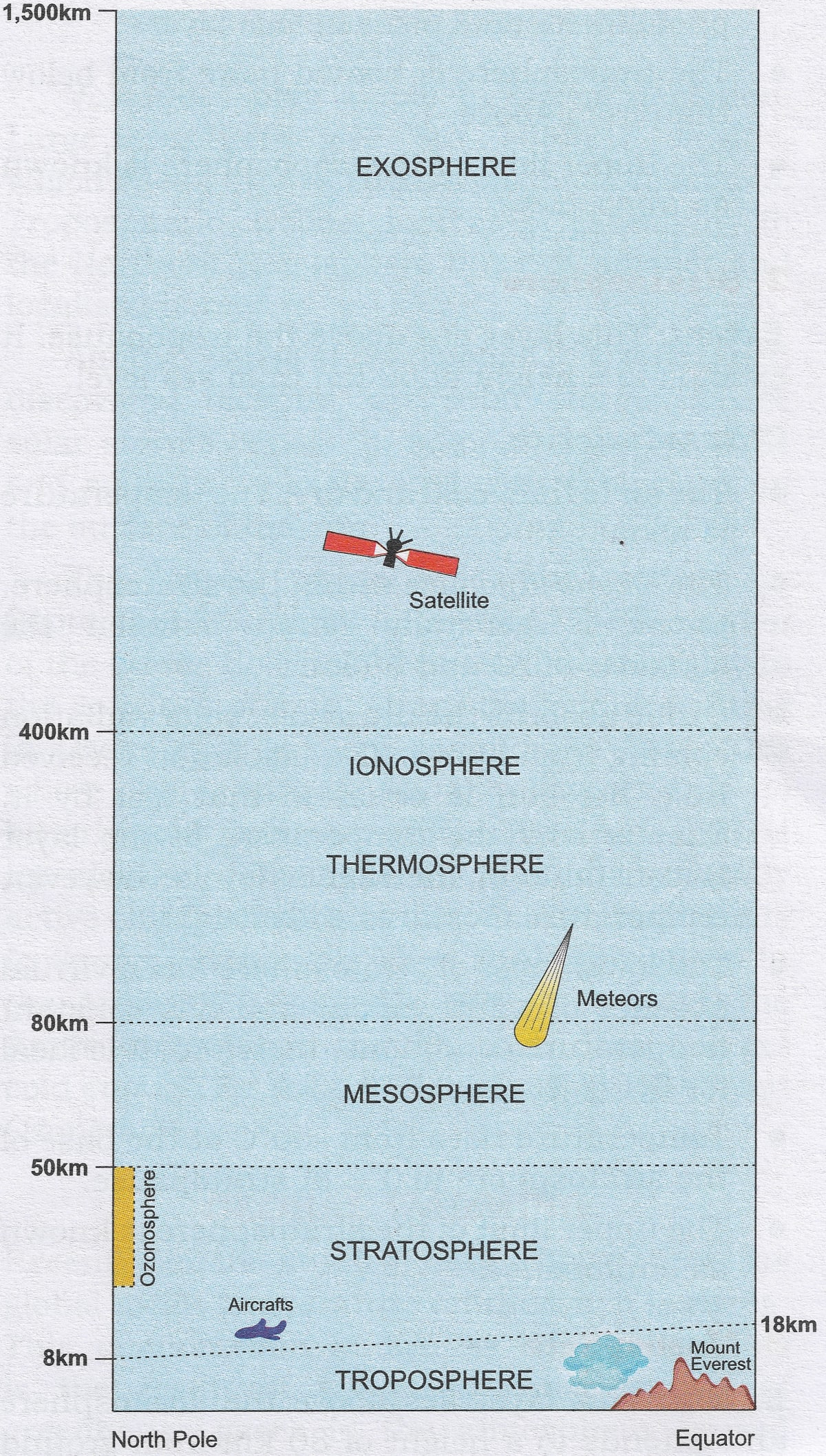 Draw a well labelled diagram of the structure of the Earth's atmosphere. Composition and Structure of Atmosphere, Total Geography ICSE Class 9 Solutions.
