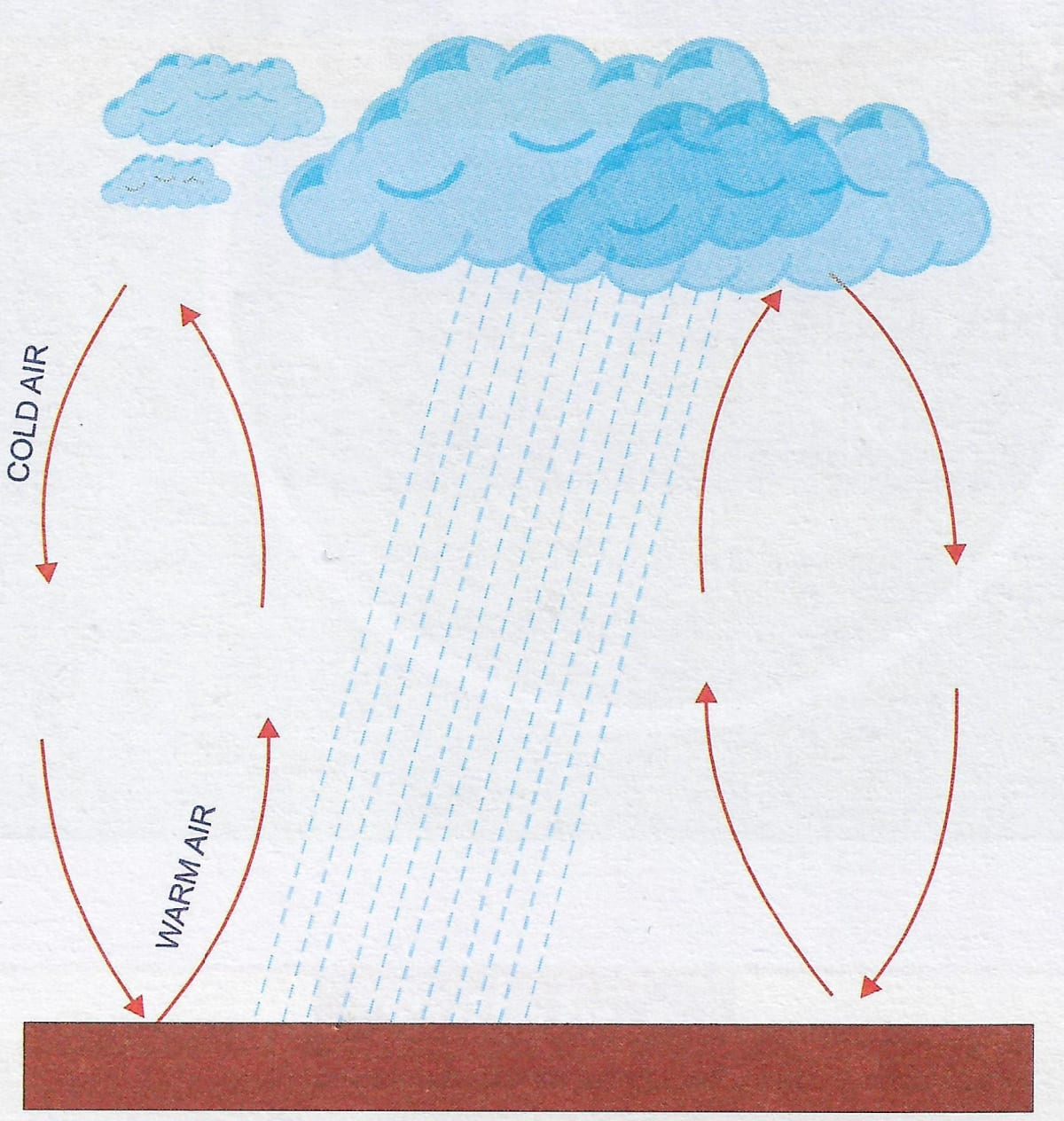 Draw a well labelled diagram showing convectional rainfall. Humidity, Total Geography Solutions ICSE Class 9.