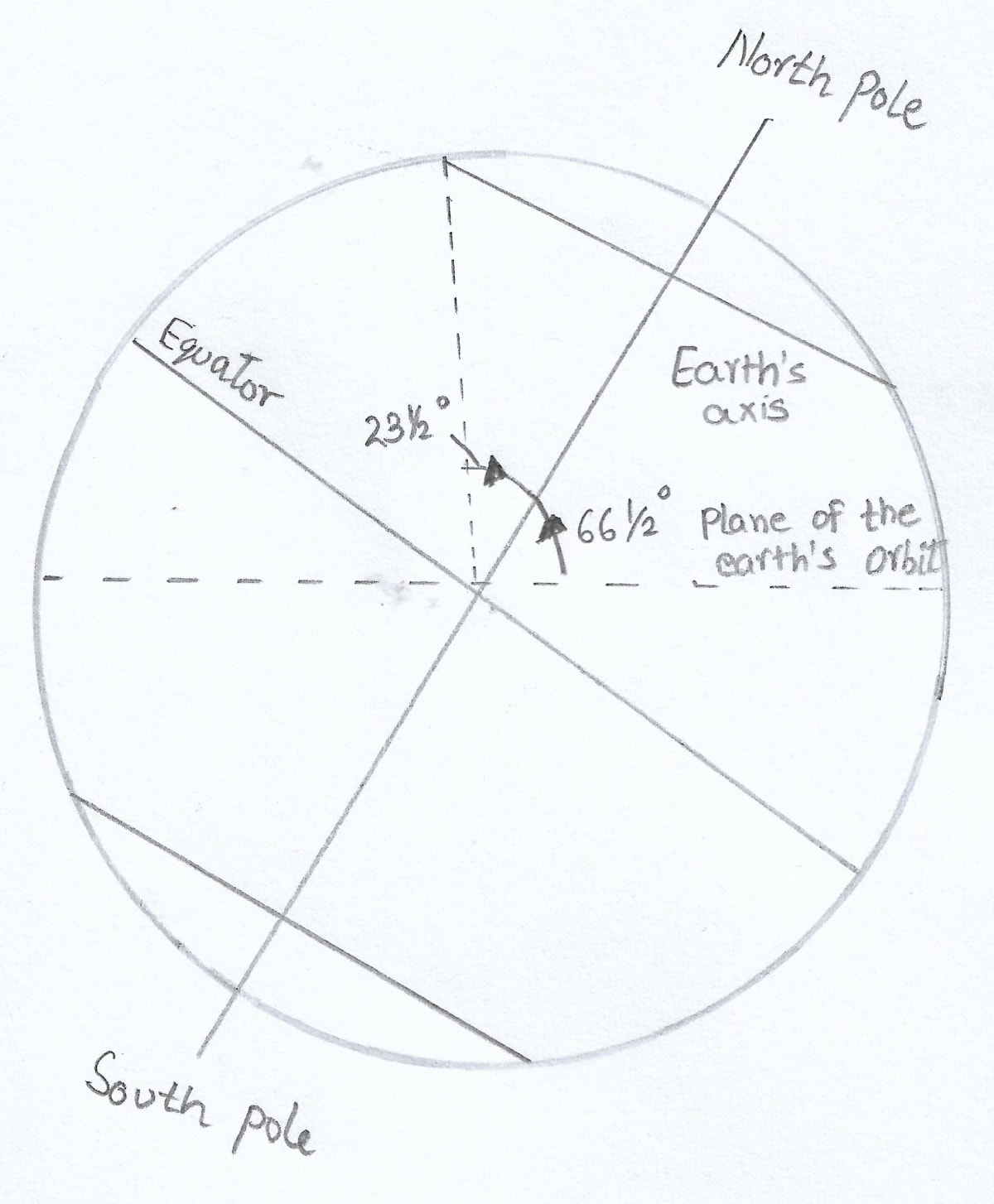Draw a well labelled diagram to show inclination of the earth on its axis. Total Geography ICSE Class 9