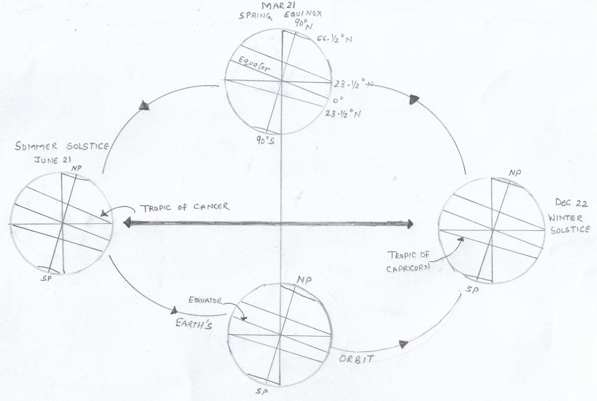 Draw a well labelled diagram to show the tilt of the earth's axis and how the revolution causes seasons and variation in the length of day and night. Total Geography ICSE Class 9
